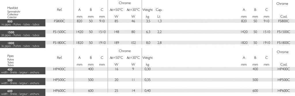 Deltacalor FreeSystem radiatorių dydžių lentelė