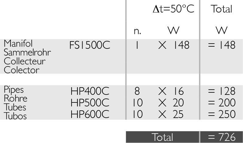 Deltacalor FreeSystem radiatorių dydžių lentelė šilumos naudai apskaičiuoti.