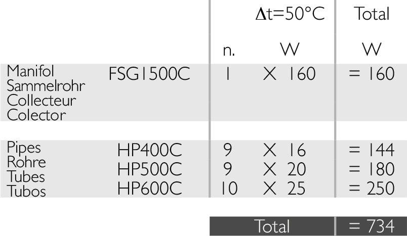 DeltaCalor MoveSystem radiatoriaus šiluminė snaudos skaičiavimo pavyzdys