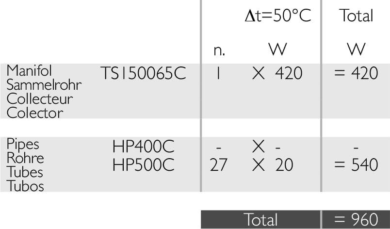 Deltacalor Taosystem Radiatorius. Jo šilumingumo apskaičiavimas.